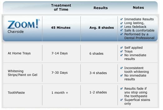 Zoom! Whitening Comparison Chart